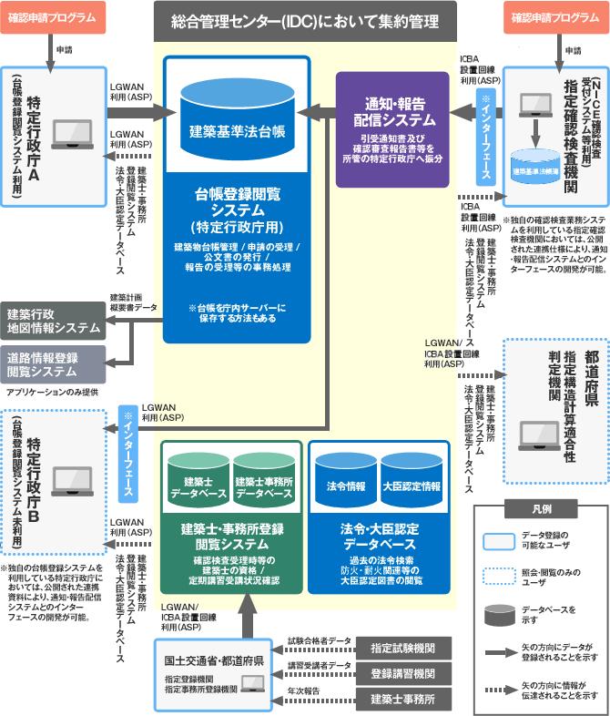 建築行政共用データベースシステム 共用db 一般財団法人建築行政情報